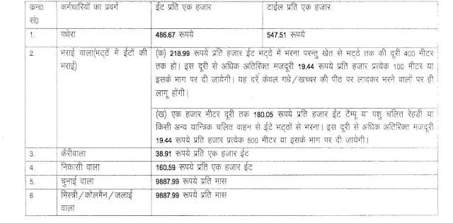 Minimum Wages in Haryana