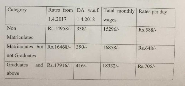 DTC WORKER MINIMUM WAGES