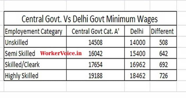 Central Government Vs Delhi Govt Minimum Wages