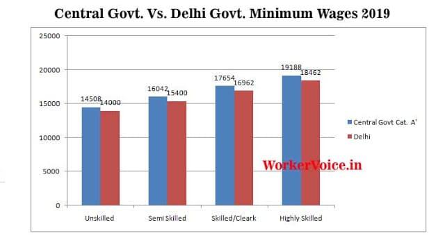 Central Government Vs Delhi Govt Minimum Wages Chart