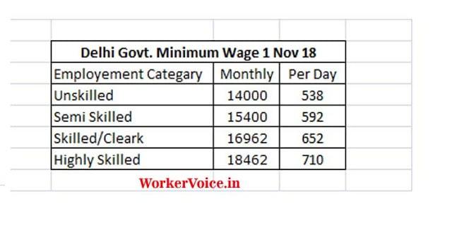 Delhi Govt. Minimum Wages from Nov 2018
