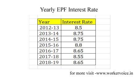 EPFO ने ब्याज दर बढ़ाया, जानिए 2019 में कितना होगा | PF interest rate in india