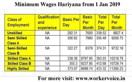 Minimum Wages in Haryana 01 Jan 2019 Notification