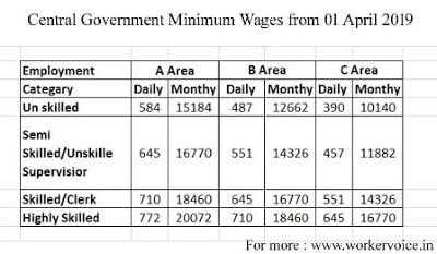 Central Government Minimum Wages 01 April 2019 से कितना वृद्धि किया