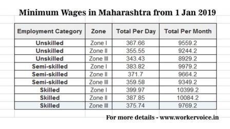 Minimum Wages in Maharashtra 01 Jan 2019