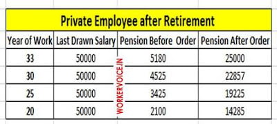 After Supreme Court Order PF Pension Calculation